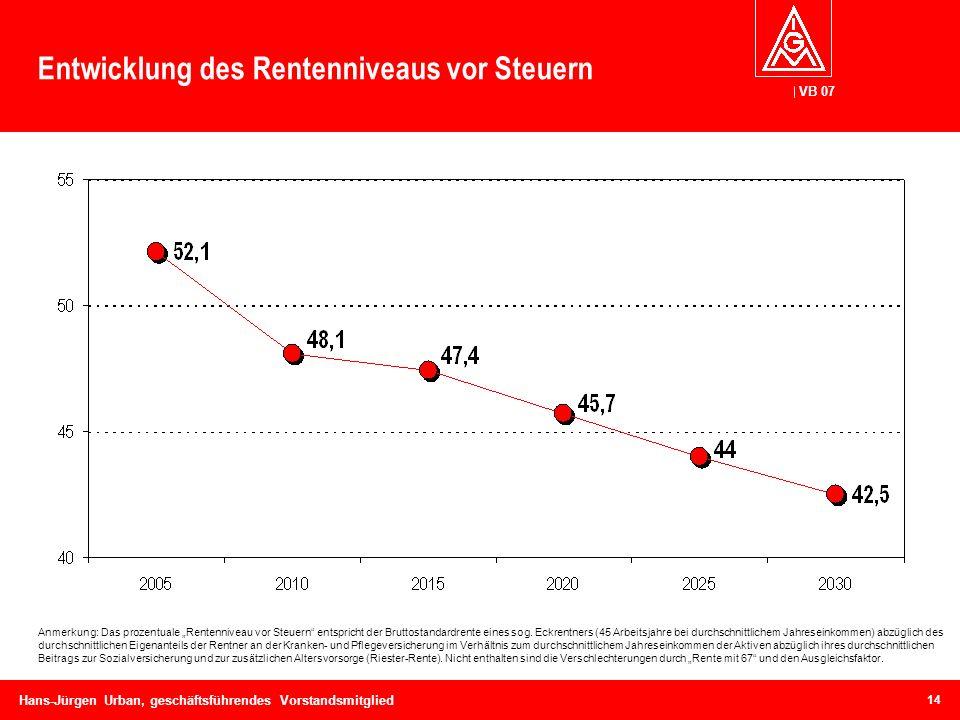 Entwicklung des Rentenniveaus vor Steuern