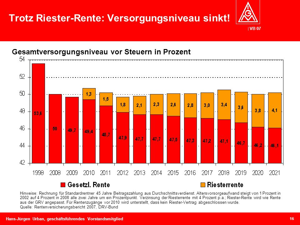 Trotz Riester-Rente: Versorgungsniveau sinkt!