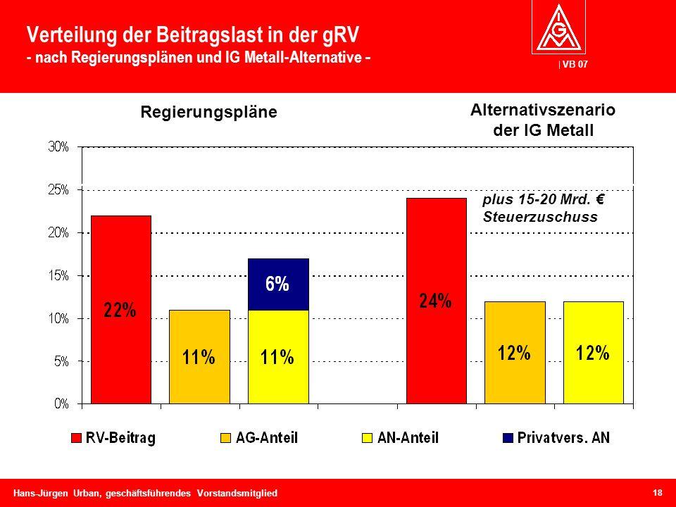 Verteilung der Beitragslast in der gRV - nach Regierungsplänen und IG Metall-Alternative -