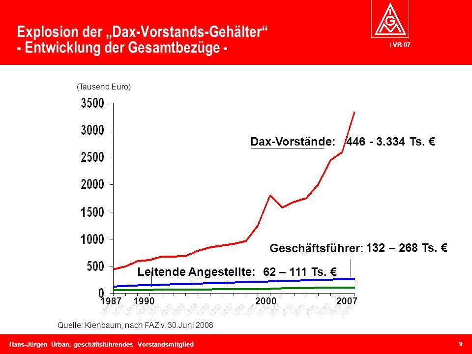 """Explosion der """"Dax-Vorstands-Gehälter - Entwicklung der Gesamtbezüge -"""