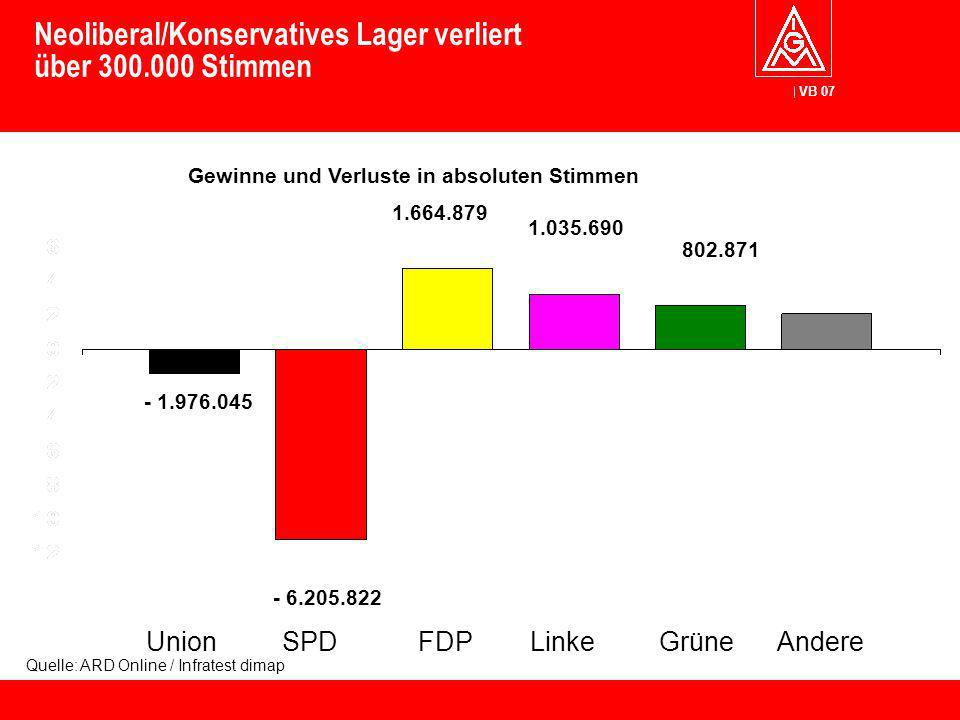 Neoliberal/Konservatives Lager verliert über 300.000 Stimmen