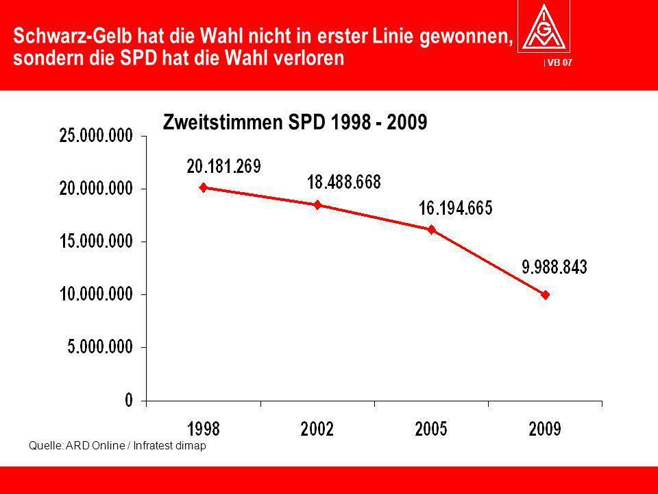 Schwarz-Gelb hat die Wahl nicht in erster Linie gewonnen, sondern die SPD hat die Wahl verloren