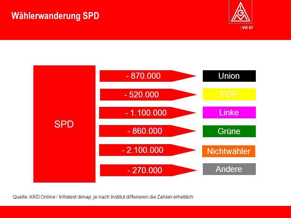 Wählerwanderung SPD SPD - 870.000 Union - 520.000 FDP - 1.100.000