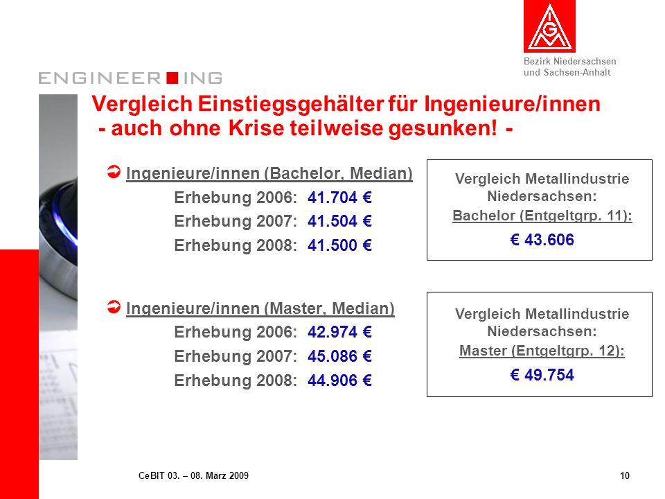 Vergleich Einstiegsgehälter für Ingenieure/innen - auch ohne Krise teilweise gesunken! -