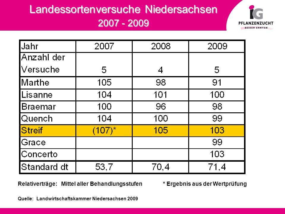 Landessortenversuche Niedersachsen 2007 - 2009