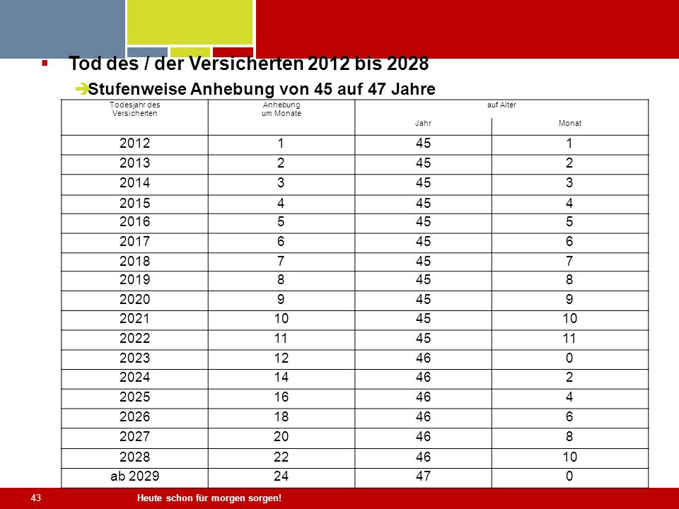 Tod des / der Versicherten 2012 bis 2028