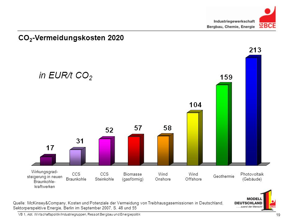 in EUR/t CO2 CO2-Vermeidungskosten 2020