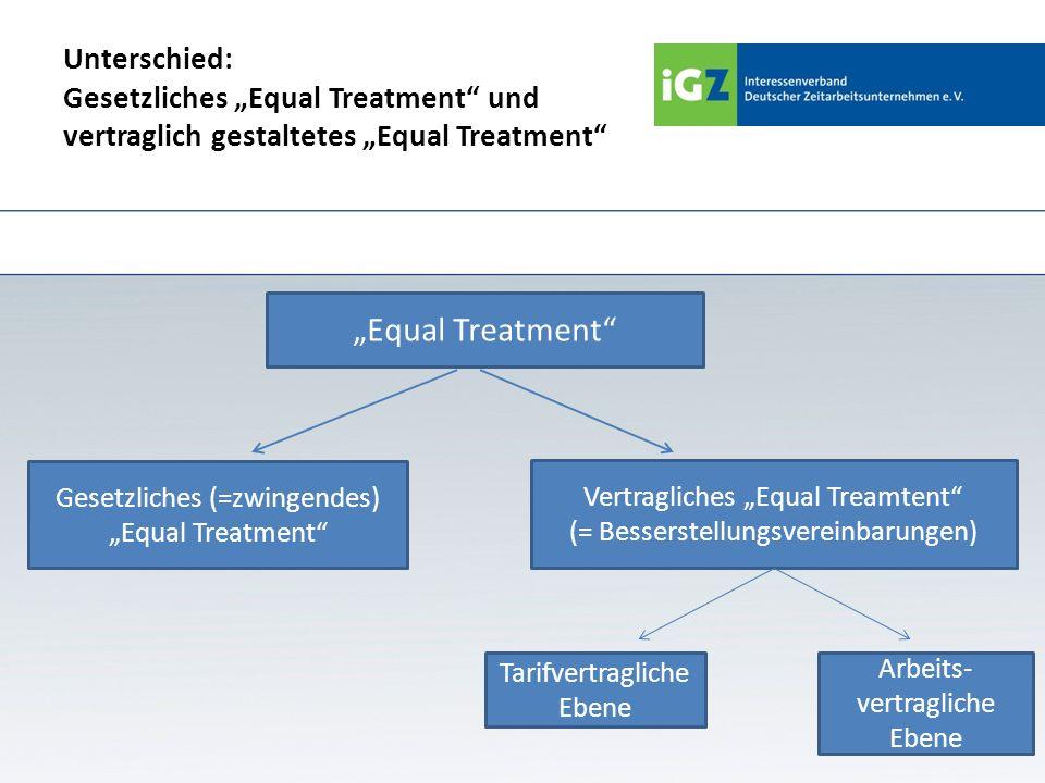 """Unterschied: Gesetzliches """"Equal Treatment und vertraglich gestaltetes """"Equal Treatment"""