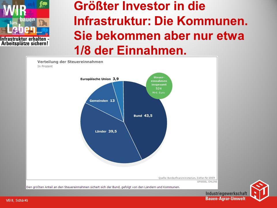 Größter Investor in die Infrastruktur: Die Kommunen