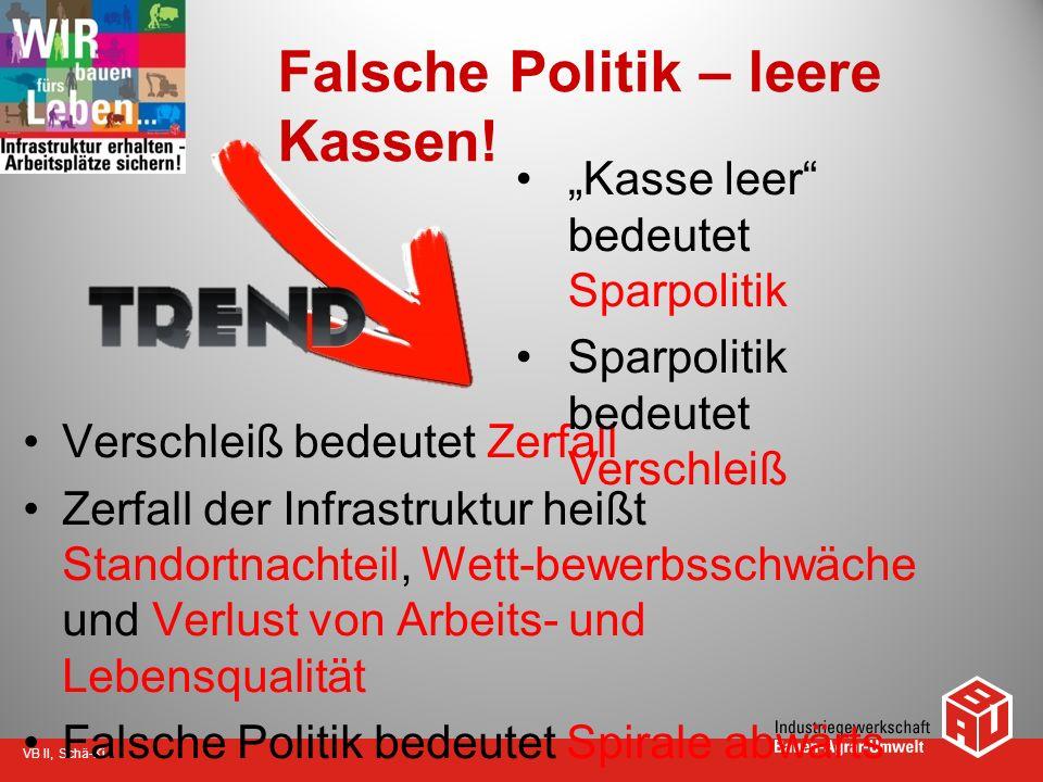 Falsche Politik – leere Kassen!