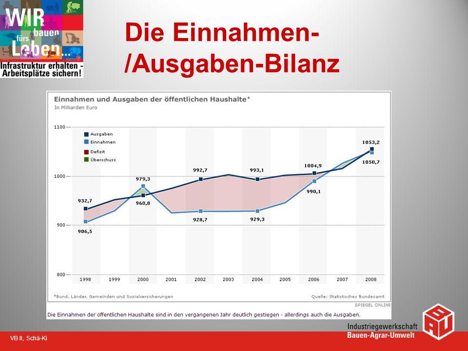 Die Einnahmen-/Ausgaben-Bilanz