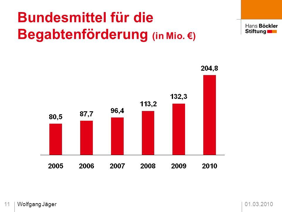 Bundesmittel für die Begabtenförderung (in Mio. €)