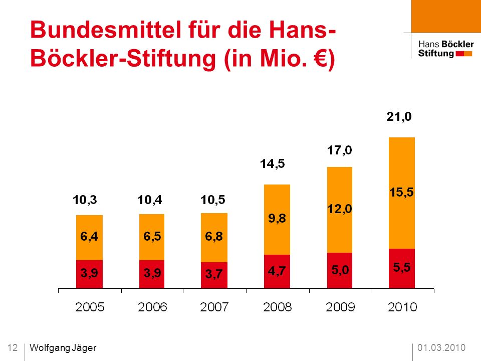 Bundesmittel für die Hans-Böckler-Stiftung (in Mio. €)
