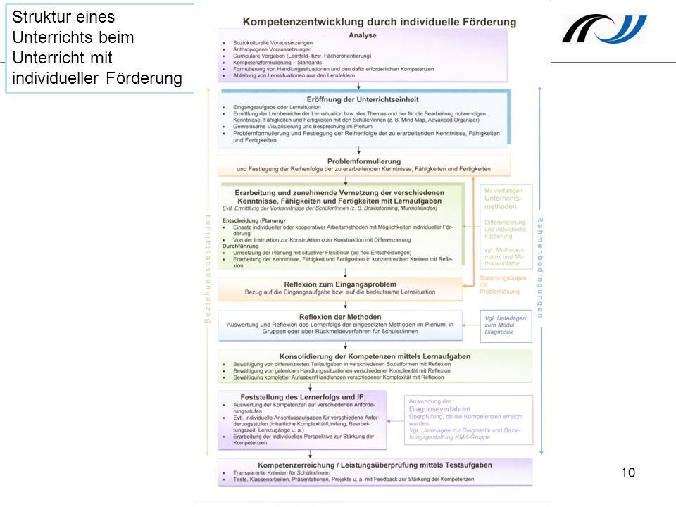 Struktur eines Unterrichts beim Unterricht mit individueller Förderung