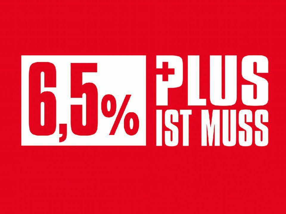 6,5 Prozent – Plus ist Muss Tarifrunde Metall- und Elektroindustrie 2007 – Forderung: 6,5 Prozent.