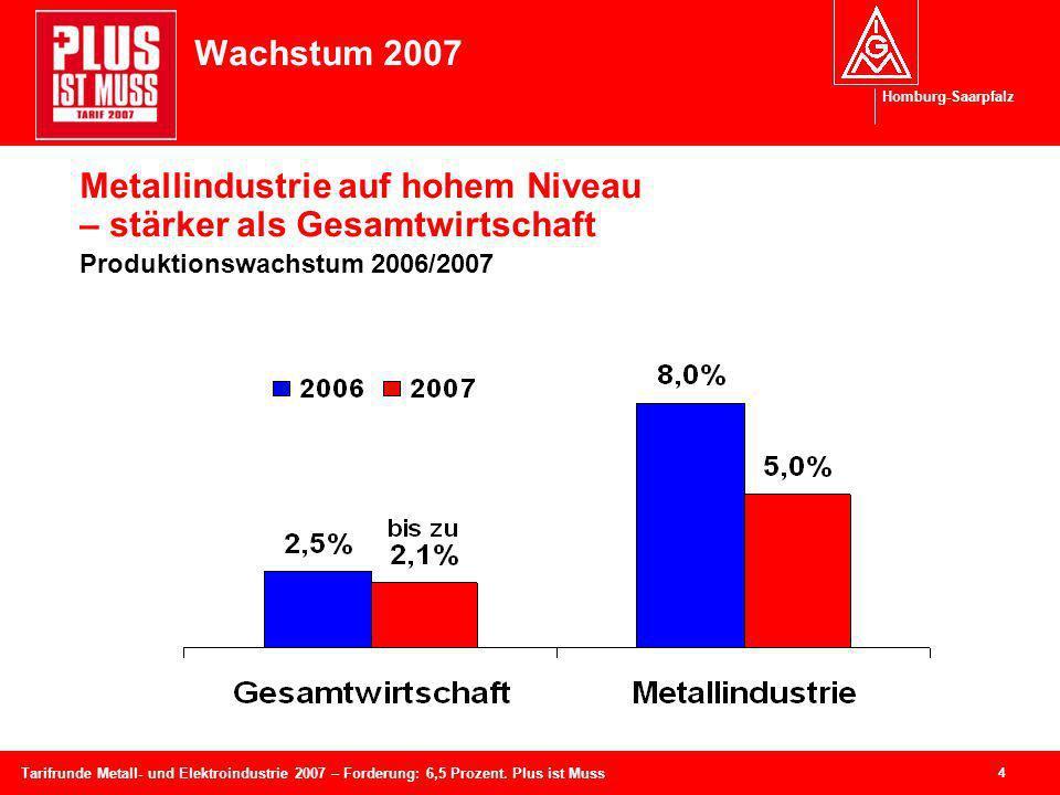 Wachstum 2007 Metallindustrie auf hohem Niveau – stärker als Gesamtwirtschaft Produktionswachstum 2006/2007.