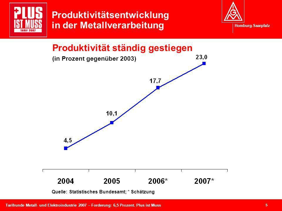 Produktivitätsentwicklung in der Metallverarbeitung