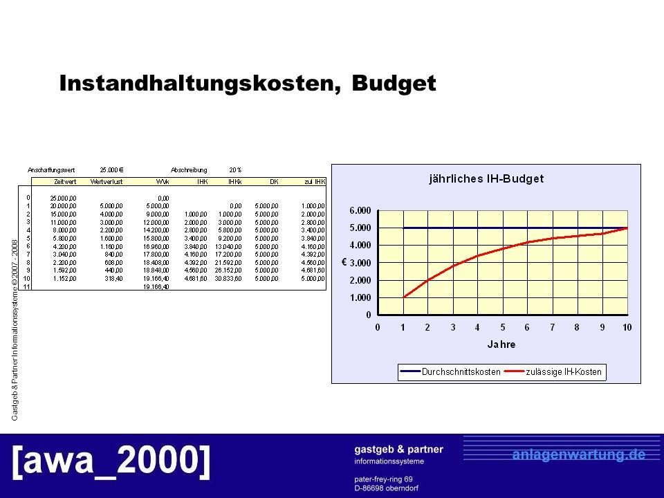 Instandhaltungskosten, Budget
