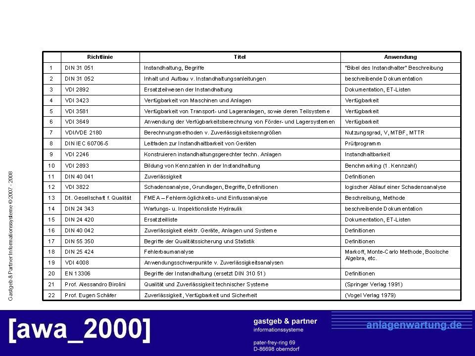 Gastgeb & Partner Informationssysteme © 2007 - 2008