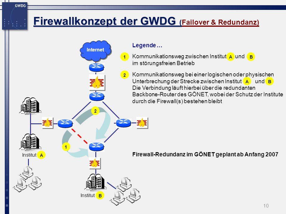 Firewallkonzept der GWDG (Failover & Redundanz)