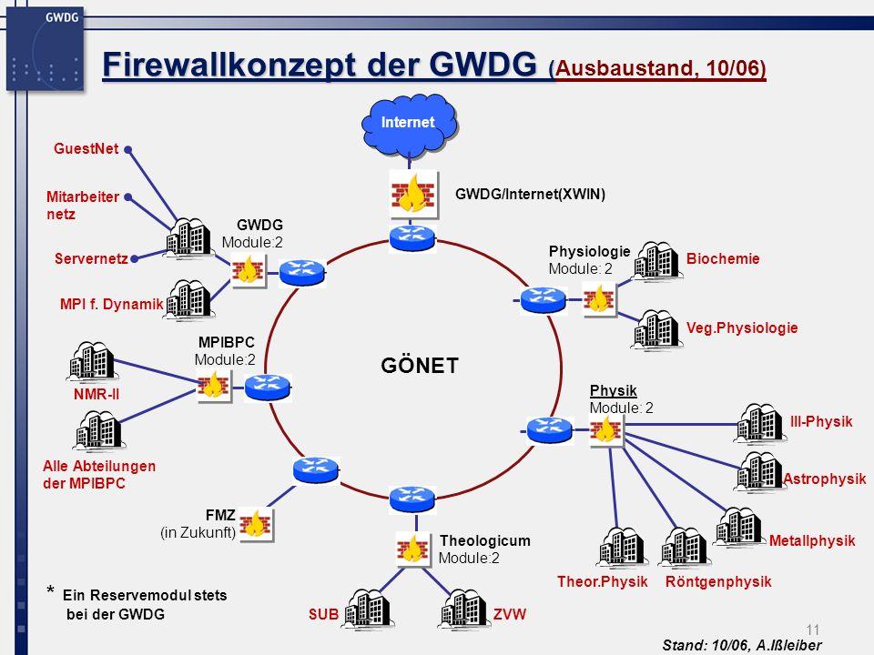 Firewallkonzept der GWDG (Ausbaustand, 10/06)