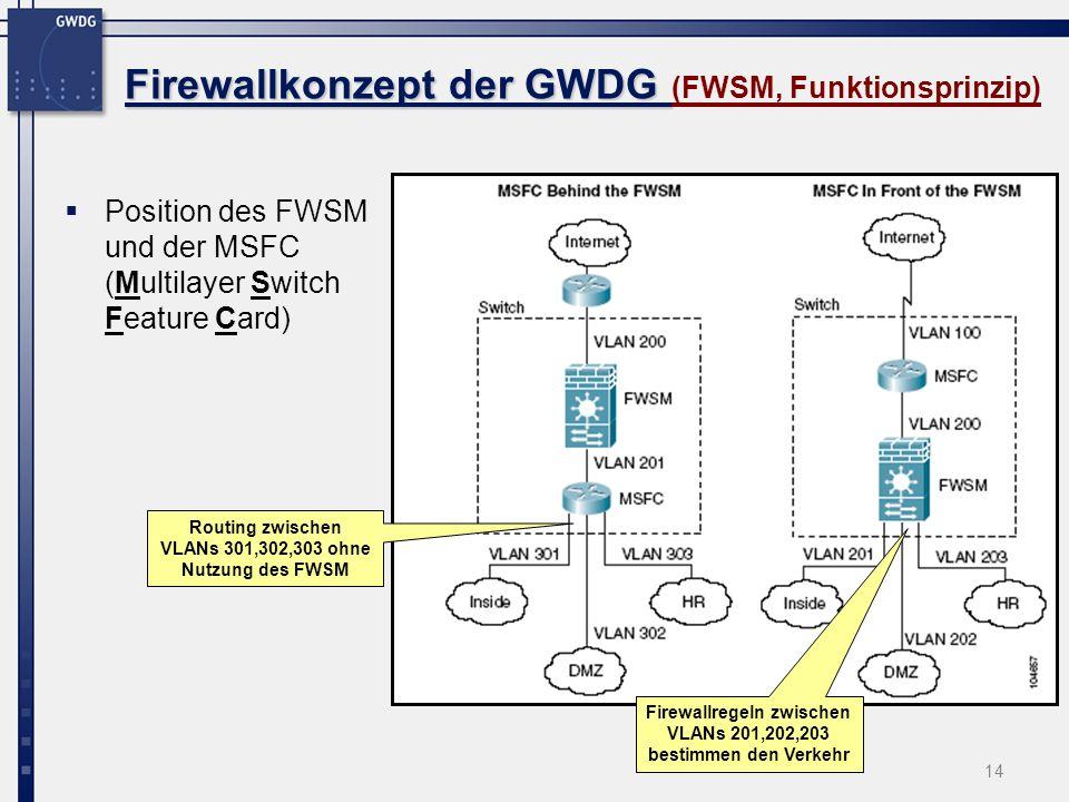 Firewallkonzept der GWDG (FWSM, Funktionsprinzip)