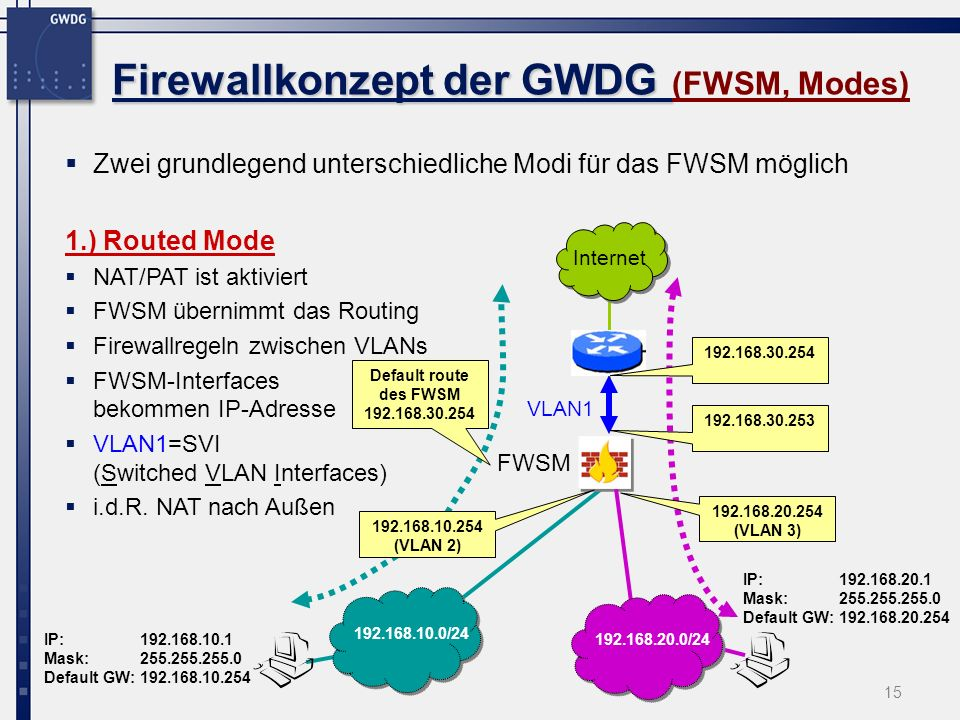Firewallkonzept der GWDG (FWSM, Modes)