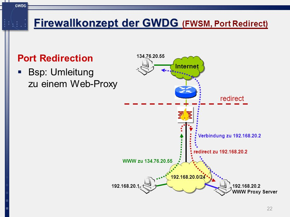 Firewallkonzept der GWDG (FWSM, Port Redirect)