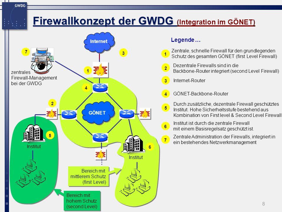Firewallkonzept der GWDG (Integration im GÖNET)