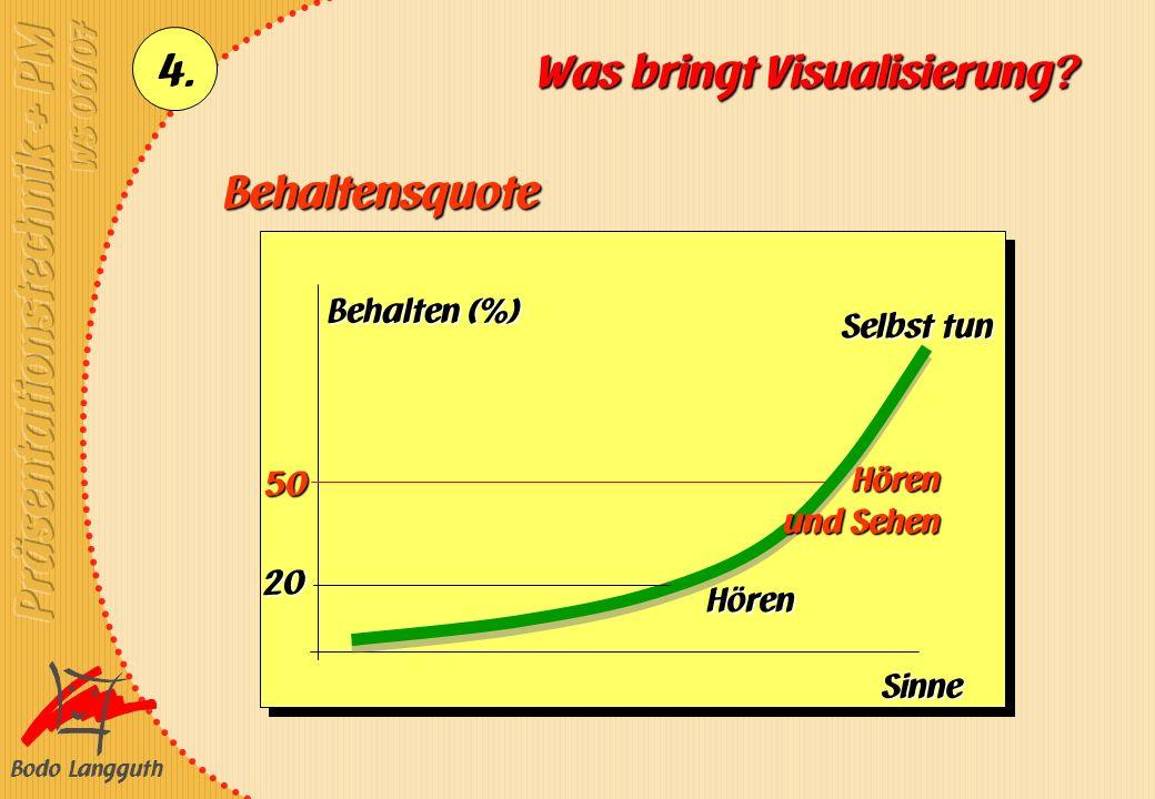 Was bringt Visualisierung
