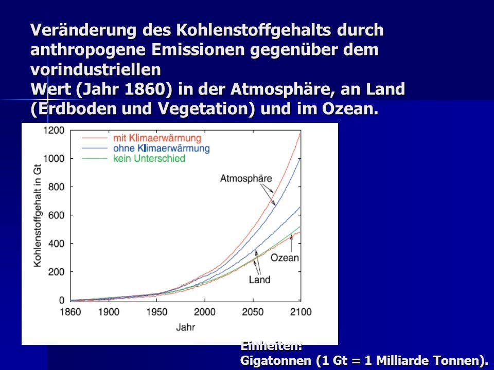 Veränderung des Kohlenstoffgehalts durch anthropogene Emissionen gegenüber dem vorindustriellen Wert (Jahr 1860) in der Atmosphäre, an Land (Erdboden und Vegetation) und im Ozean.