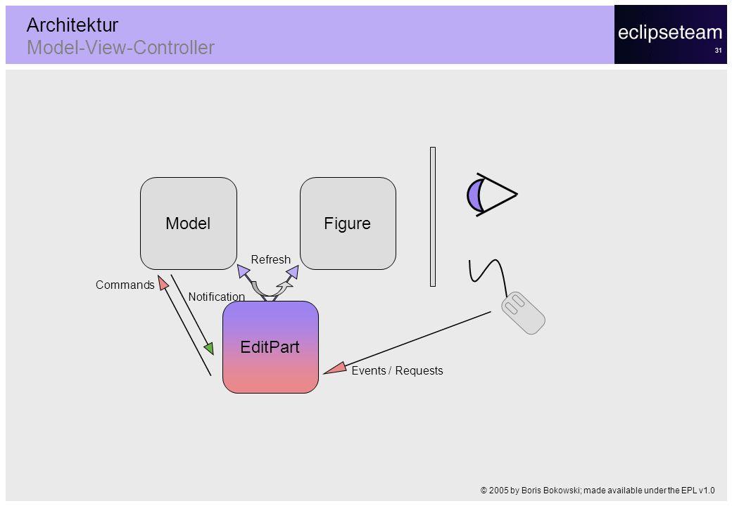 Architektur Model-View-Controller