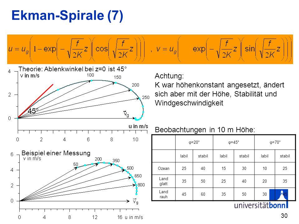 Ekman-Spirale (7) Achtung: