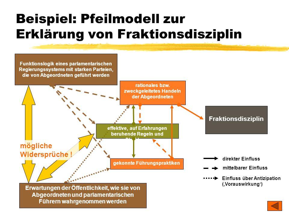 Beispiel: Pfeilmodell zur Erklärung von Fraktionsdisziplin
