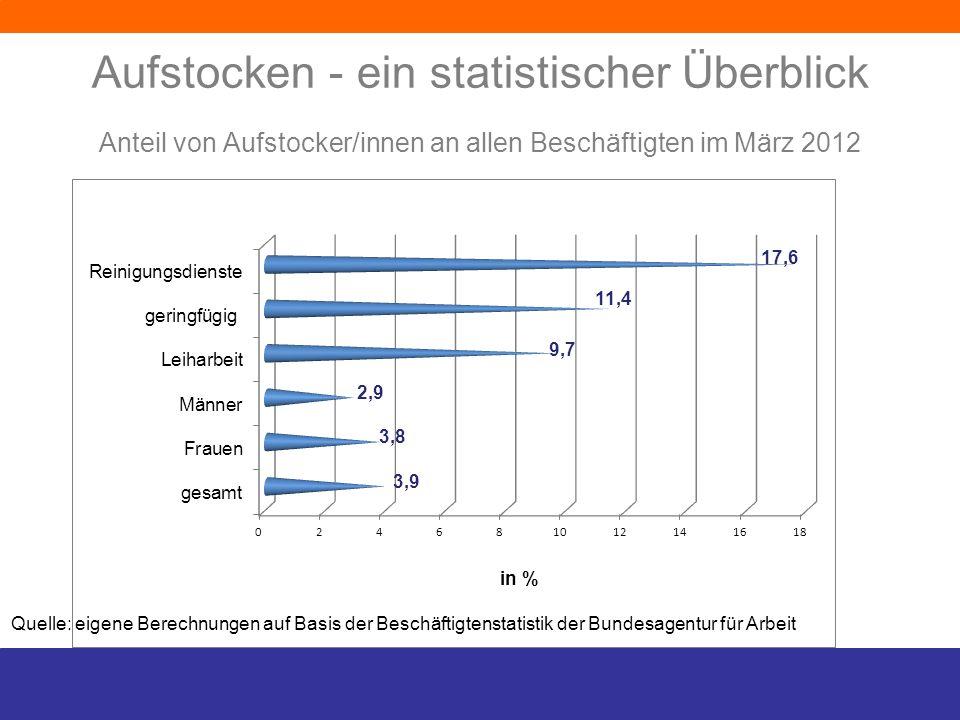 Aufstocken - ein statistischer Überblick Anteil von Aufstocker/innen an allen Beschäftigten im März 2012