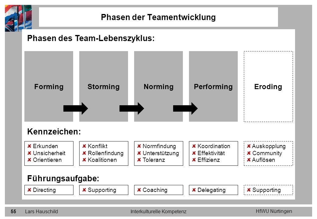 forming storming norming performing deutsch