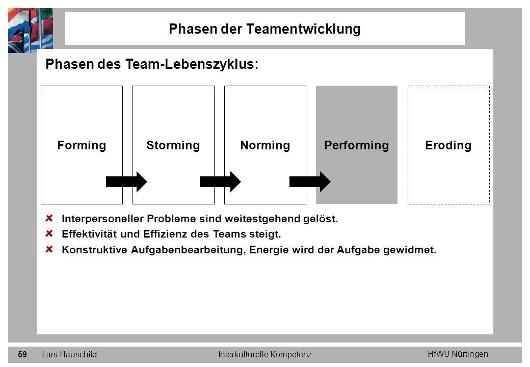 Kennenlernen teamentwicklung