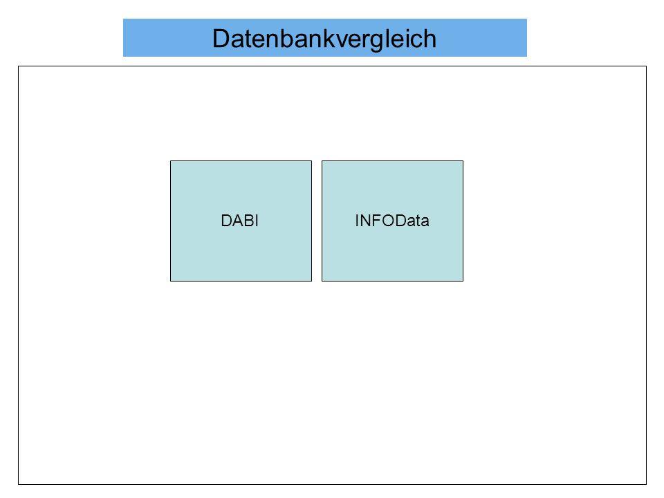 Datenbankvergleich DABI INFOData