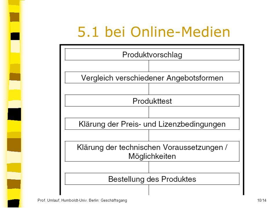 5.1 bei Online-Medien