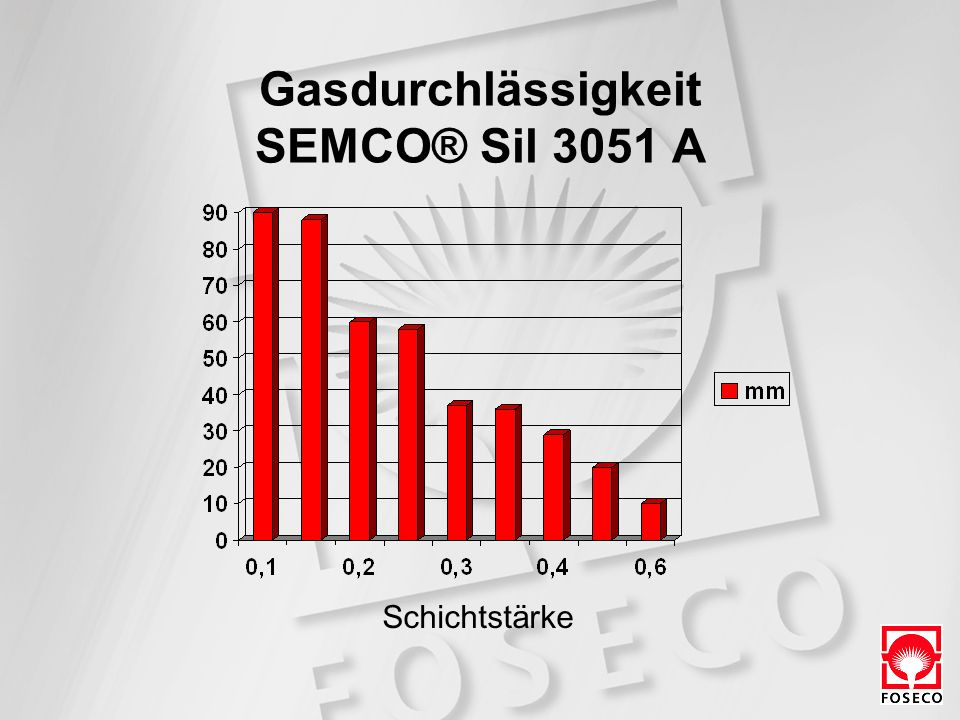 Gasdurchlässigkeit SEMCO® Sil 3051 A