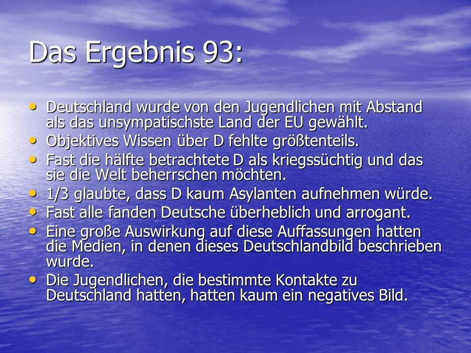 Das Ergebnis 93: Deutschland wurde von den Jugendlichen mit Abstand als das unsympatischste Land der EU gewählt.