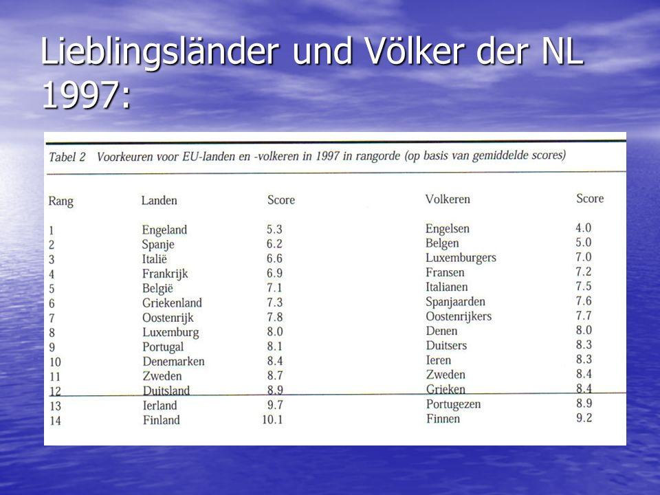 Lieblingsländer und Völker der NL 1997: