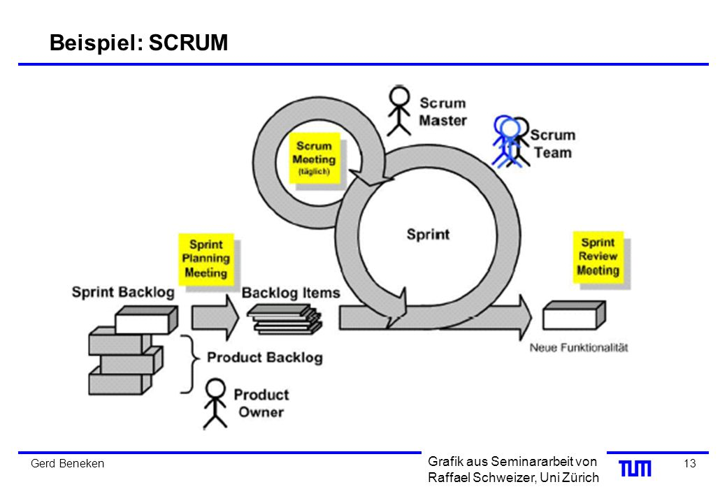 Beispiel: SCRUM Gerd Beneken Grafik aus Seminararbeit von Raffael Schweizer, Uni Zürich