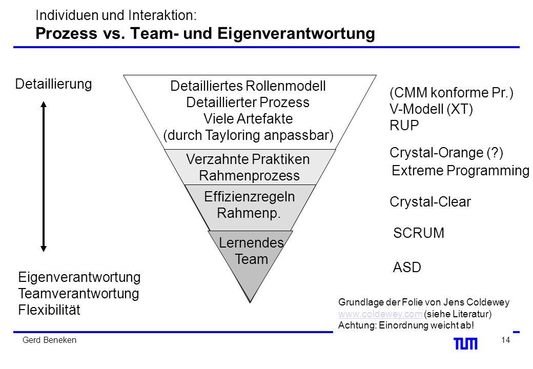 Individuen und Interaktion: Prozess vs. Team- und Eigenverantwortung