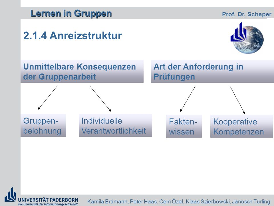 2.1.4 Anreizstruktur Unmittelbare Konsequenzen der Gruppenarbeit