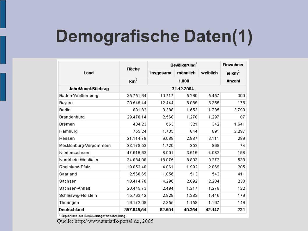 Demografische Daten(1)