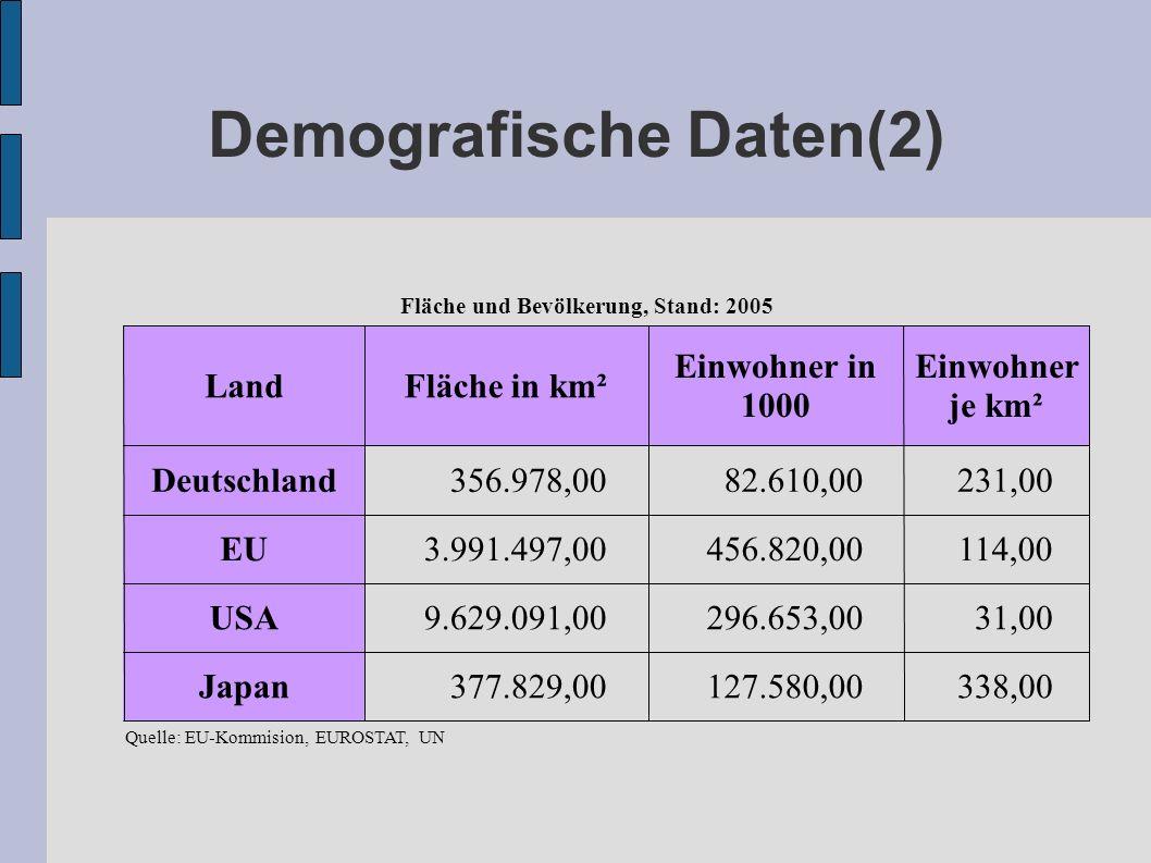 Demografische Daten(2)