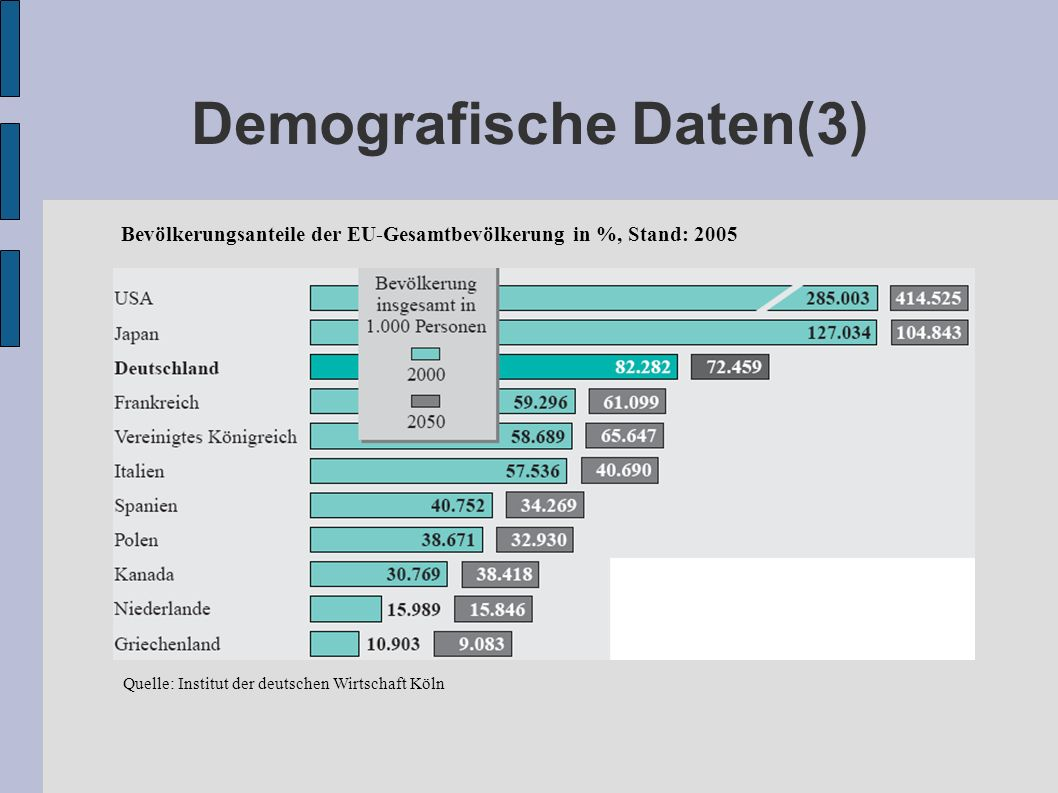 Demografische Daten(3)