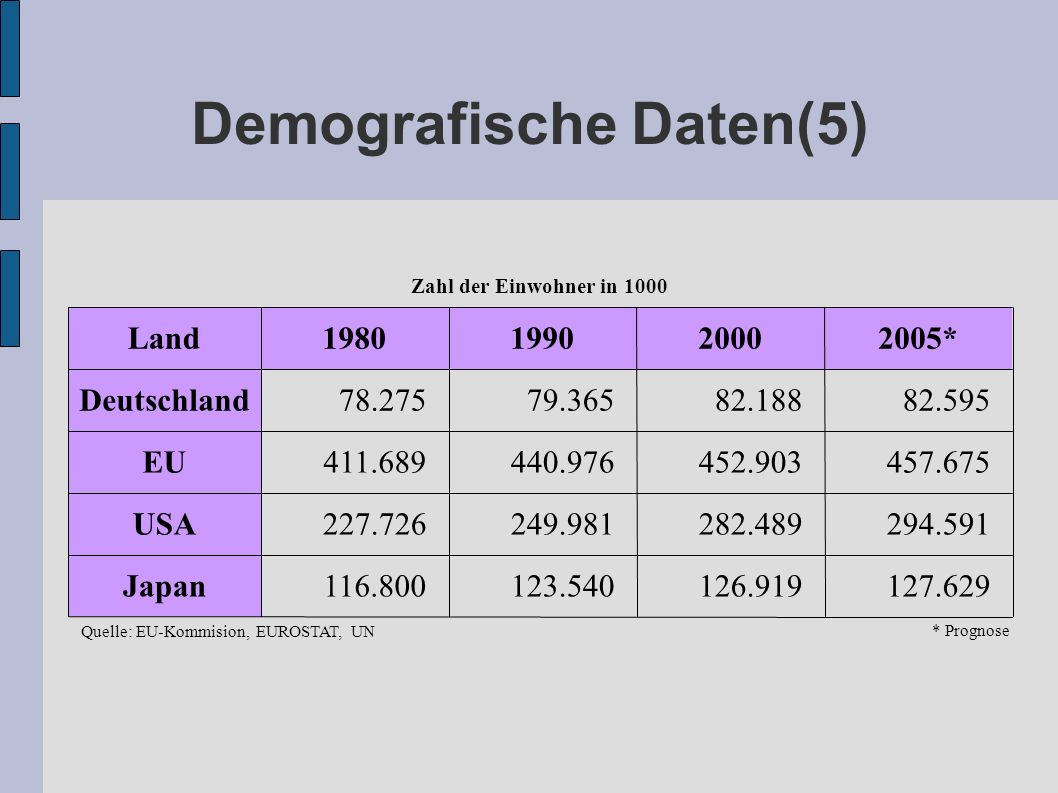 Demografische Daten(5)
