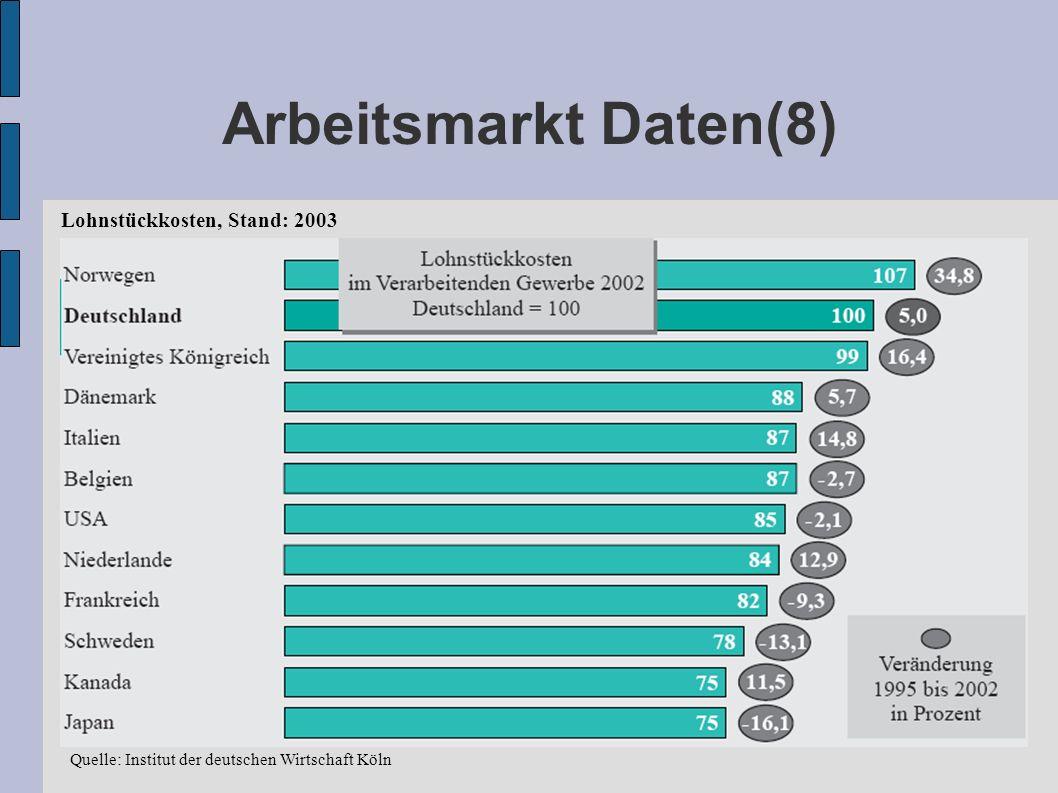 Arbeitsmarkt Daten(8) Lohnstückkosten, Stand: 2003